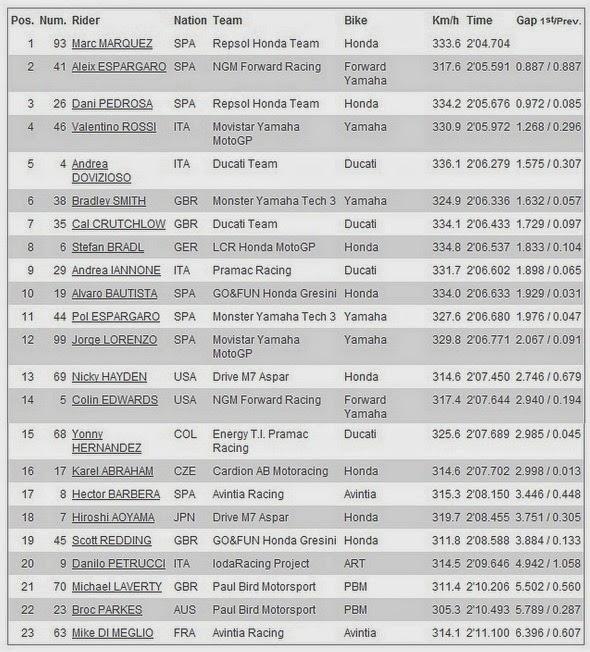 Hasil FP1 MotoGP 2014 Austin, Americas - USA, Amerika