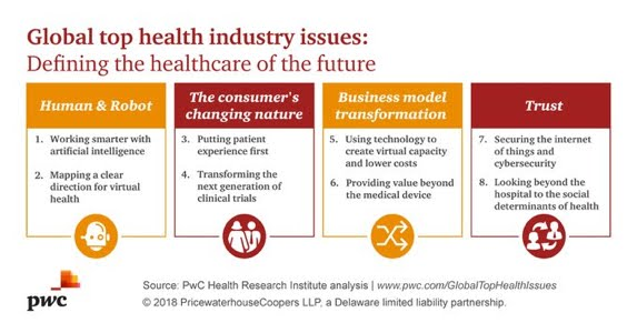 Global top health issues