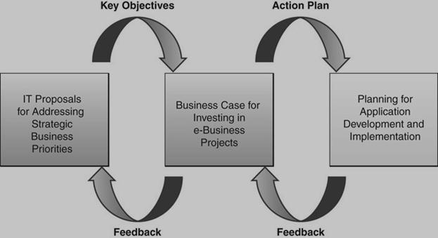 management information system and business strategy Management information system database management system business strategy implementation - meaning and steps in strategy implementation strategy.