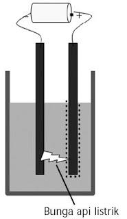 pembuatan koloid Cara busur listrik Bredig