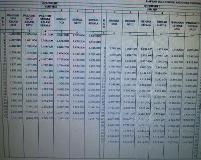 Daftar Tabel Kenaikan Gaji Anggota TNI 2013 | Cerita dan Foto
