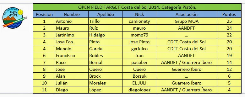 OPEN Field Target Costa del Sol 2014 PISTON1