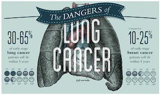 Gejala dan Pencegahan Kanker Paru-paru