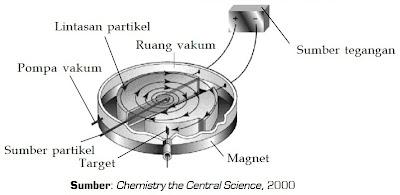 Bagan alat yang digunakan untuk membuat radioisotop buatan
