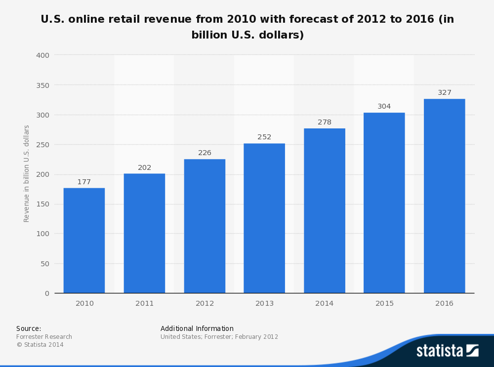 US ecommerce  stands at $263billion compared to $4.5trillion