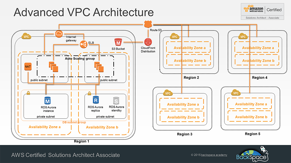 new highly available and fault tolerant vpc architecture
