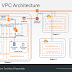 New Highly Available and Fault Tolerant VPC Architecture Tutorial