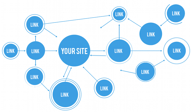 Link Building, Link Building Strategy, Link Building Guide, seo tips, SEO Techniques, seo, Generating Effective SEO, internet, DoFollow, NoFollow, DoFollow and NoFollow,