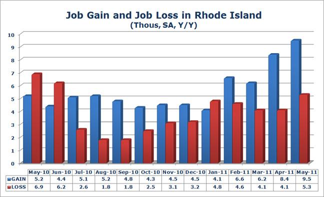 Rhode Island College Job Opportunities