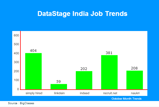 DataStage jobs in India
