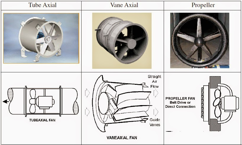 Types Of Fans : Mechanical engineering types of axial fans
