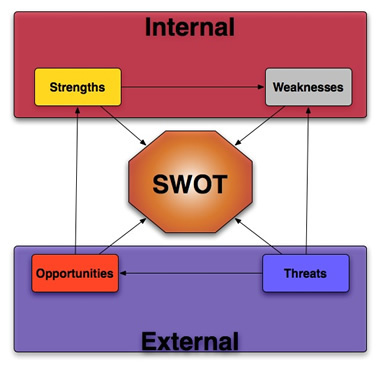 ub group swot analysis Online at    of the importance of swot  analysis in strategic management in  consulting group.