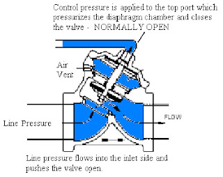 Normally OPEN AquaMatic diaphragm valve cross-section showing how the control pressure actuates the valve.