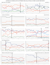 Monthly Provincial Political Polling Trends