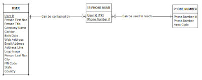USER MODEL WITH MINIMAL SET OF CANDIDATE KEY