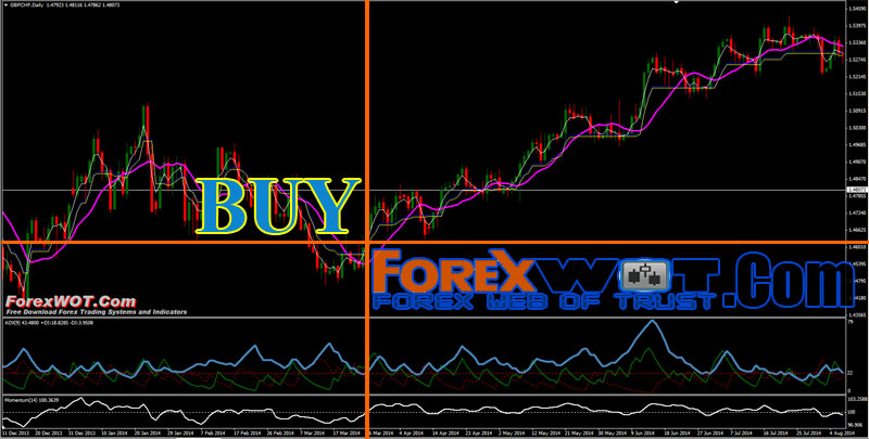 Simple forex swing trading strategy