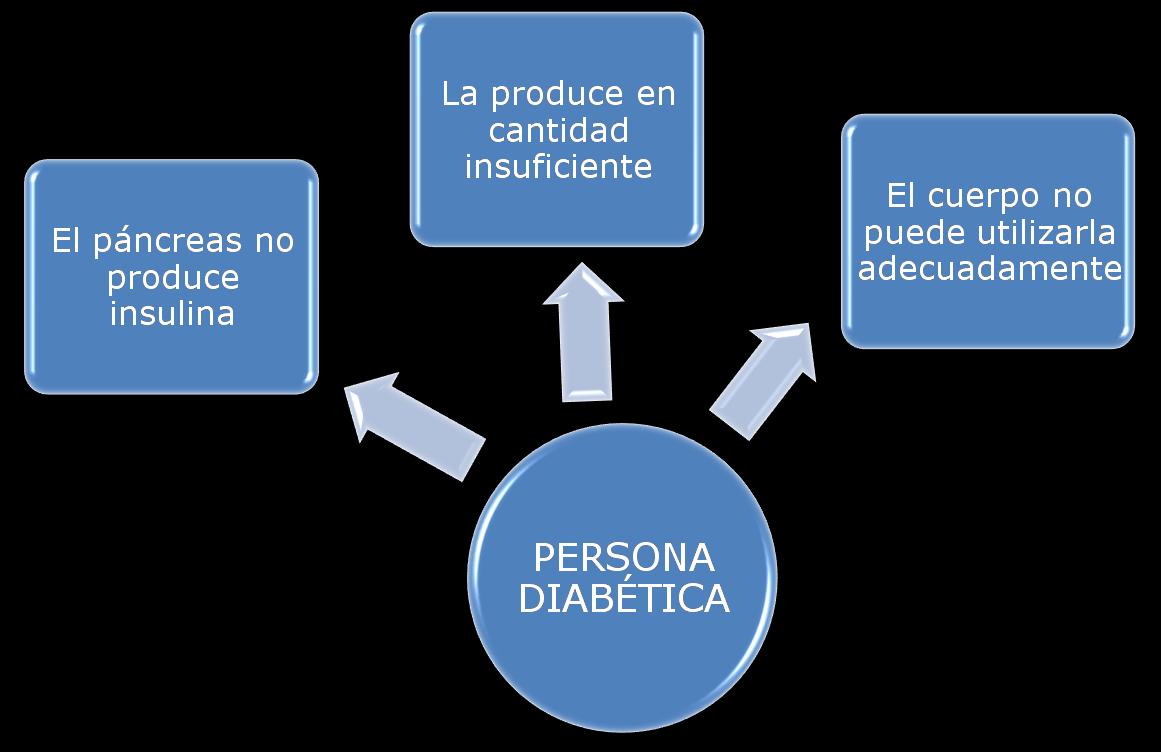 T.C.A.E - CHUVI: ¿Cómo se desarrolla la diabetes?