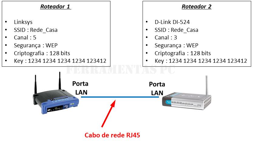 Ligando roteadores Linksys e Dlink