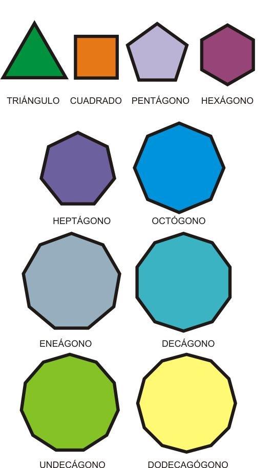 definicion de poligono: