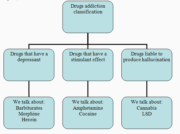 informative essay about drug addiction