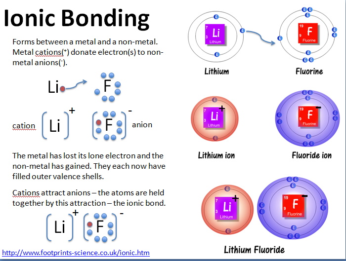 chemical bonding essay question