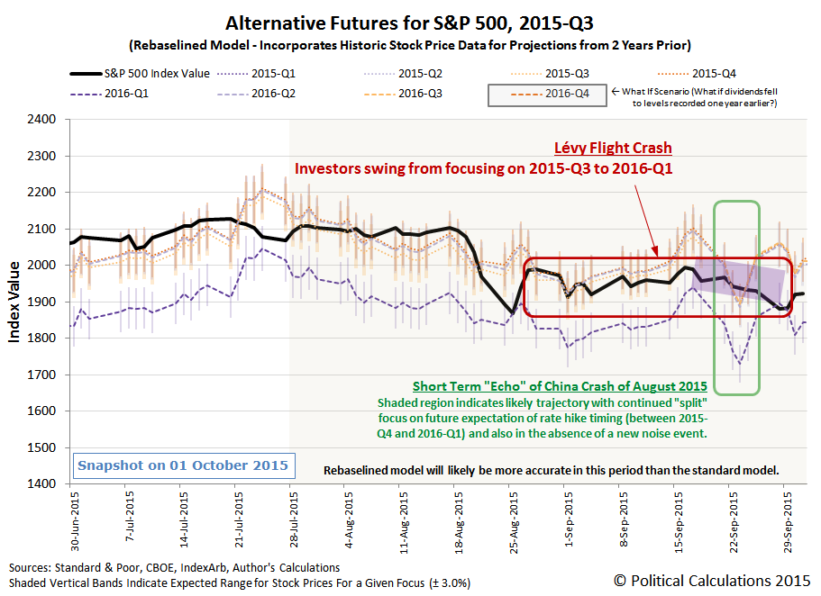 Alternative Futures - S&P 500 - 2015Q3 - Rebaselined Model - Snapshot on 2015-10-01