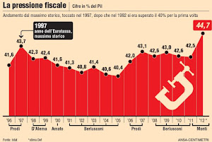 Pressione fiscale