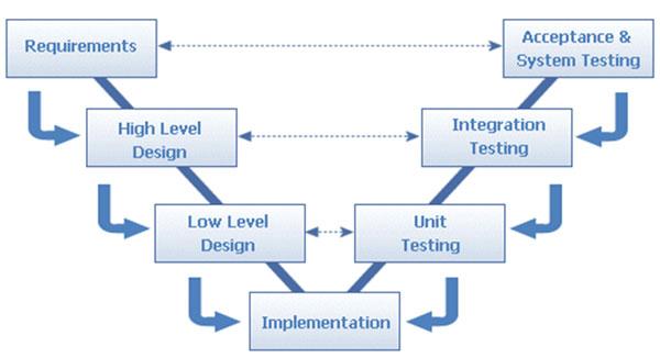 Software development life cycle model v model for System development life cycle waterfall model