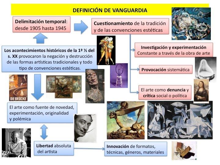 Lengua castellana y literatura 2 0 las vanguardias for Tipos de vanguardias