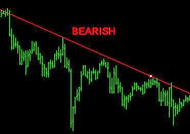 trend bearish forex