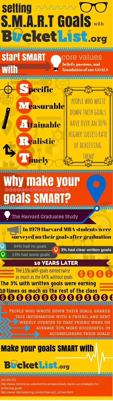 facts infograhics on setting smart goals