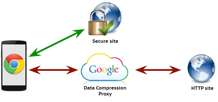 fast free proxy