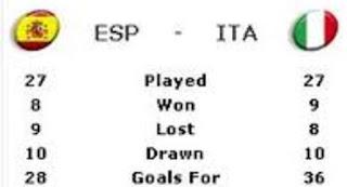 Video Hasil Skor Spanyol VS Italia 10 Juni 2012 Tadi Malam