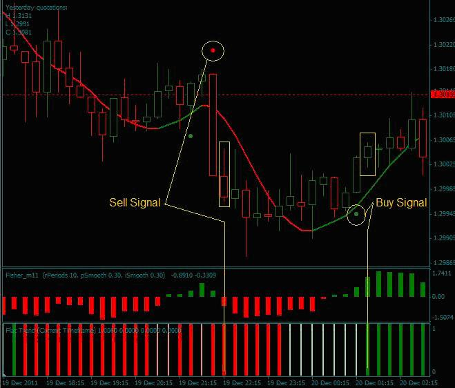 Daily trade forex system
