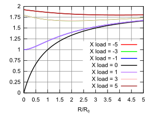 graph of the real part of the transmission coefficient for complex loads