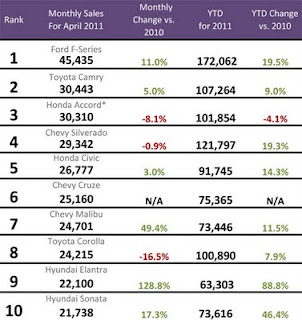 top-10-best-selling-cars-april-2011