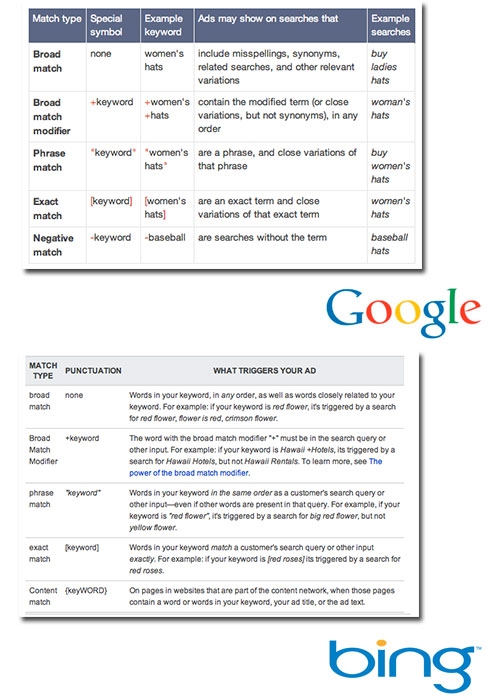 Keyword Matching Options of Google and Bing.