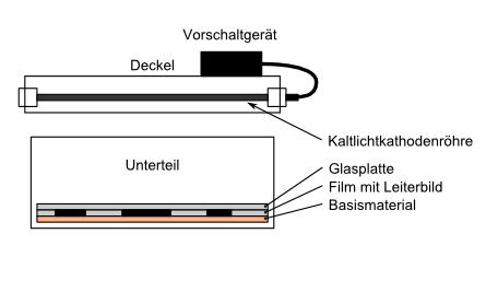 UV-Belichtungsgerät   Leuchtdiödchen und Kondensator