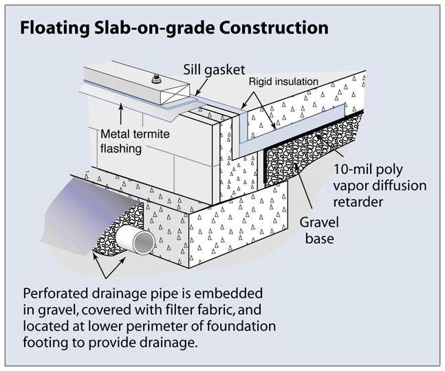Brower energy solutions and brower mechanical what is an for Slab on grade homes