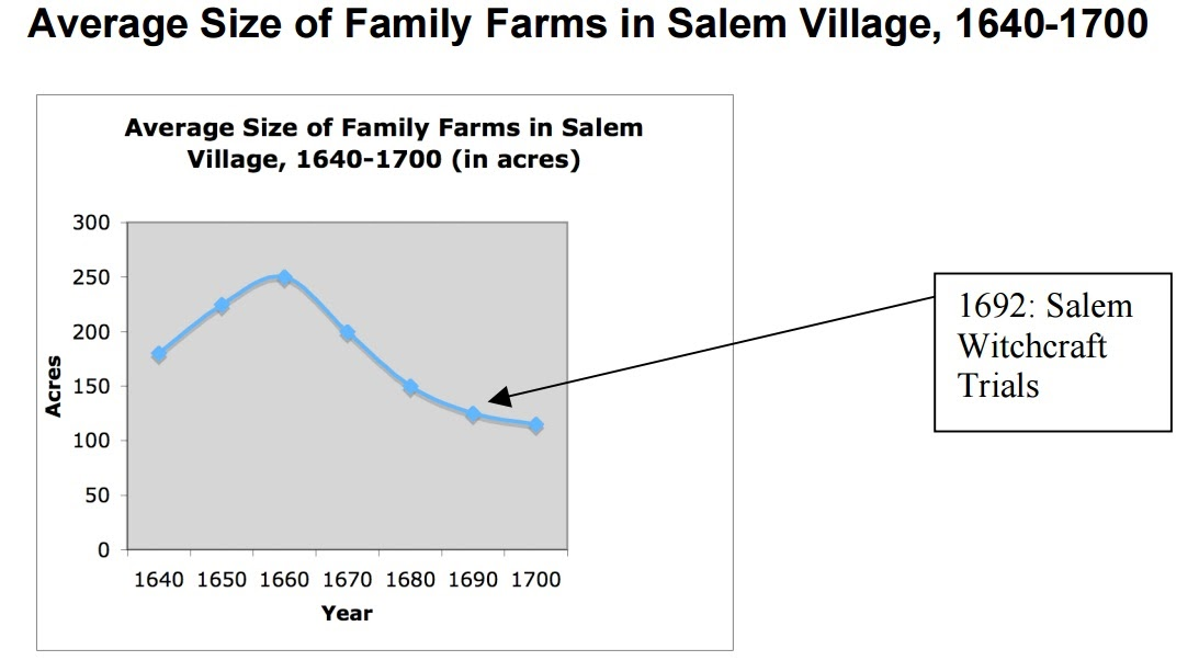 Salem Witch Trials Webquest Chart of Size of Family Farms in – Salem Witch Trials Worksheet