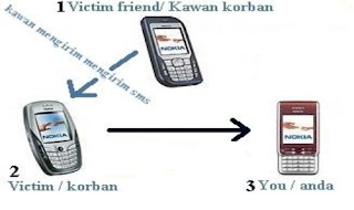Cara Sadap SMS Tanpa Di ketahui
