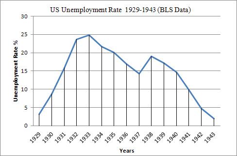 unemployment in oman