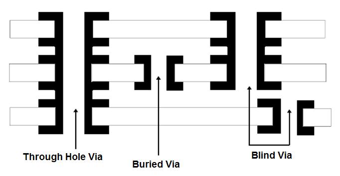 types of via in pcb
