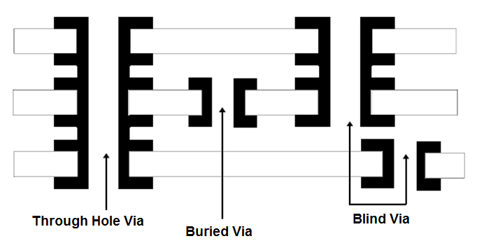 types of via in pcb