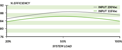 Corsair CX Series Modular Power Supplies efficiency graph