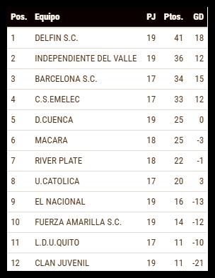 TABLA DE POSICIONES - FECHA 19