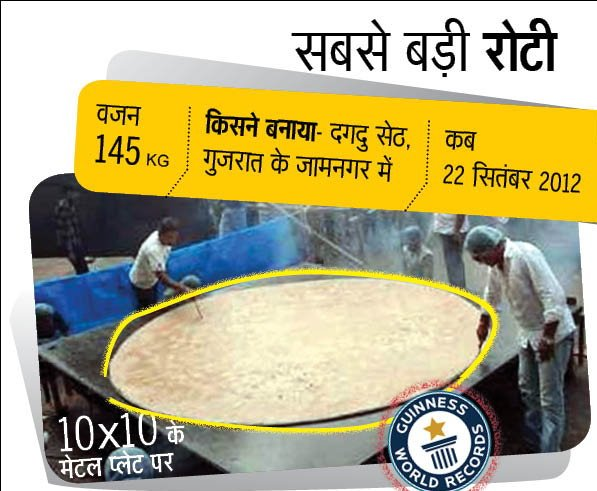 Amazing Guinness World Records Made By Indians