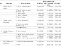 Biaya Kuliah Telkom University 2015