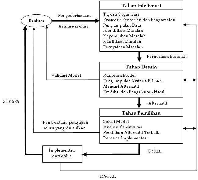 Komponen model konseptual decision support system dss sistem nah selanjutnya kami mau ngejelasin bagaimana proses pengambilan keputusannya nah ini bagan dari proses pengambilan keputusan ccuart Image collections