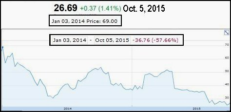 Stock price Twitter